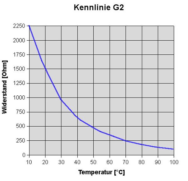 Elektrik_Geber_Motor_G2_Kuehlmitteltemperatur_Kennlinie_neu.jpg