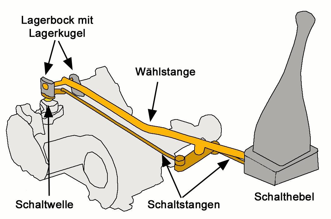 REPARATUR SATZ SCHALTGEST/ÄNGE SCHALTHEBEL SCHALTUNG