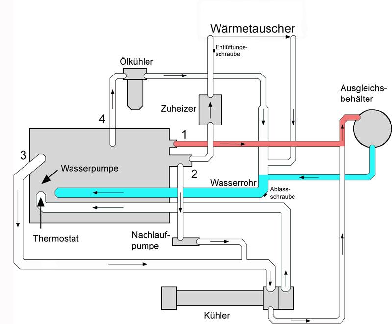 Kühlmittelkreislauf – T4-Wiki